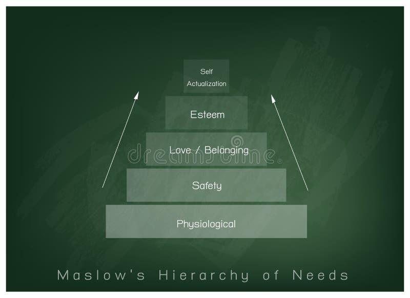 Hierarchie des Bedarfs-Diagramms der menschlichen Motivation auf Tafel-Hintergrund stock abbildung