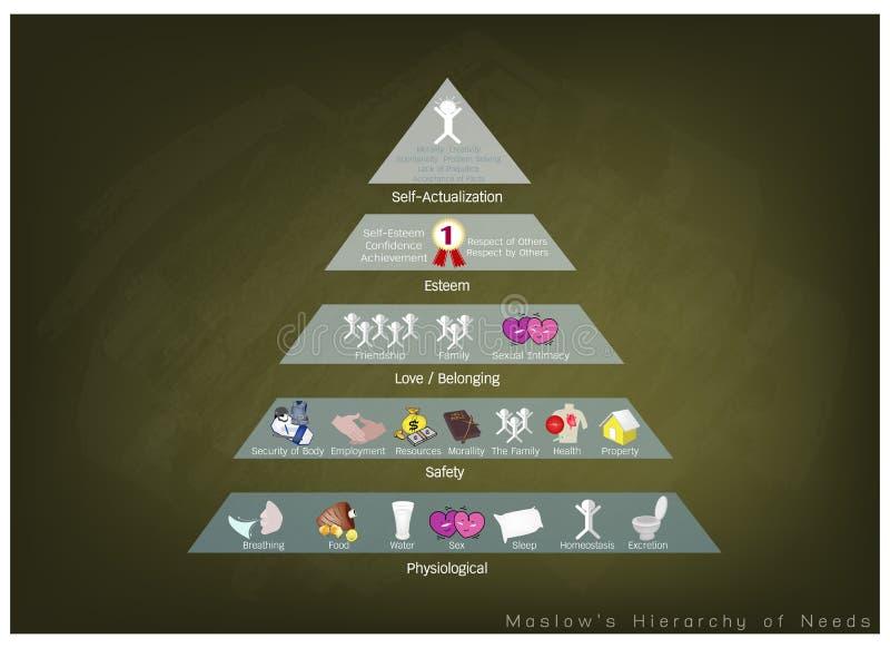 Hierarchie des Bedarfs-Diagramms der menschlichen Motivation auf Tafel-Hintergrund lizenzfreie abbildung