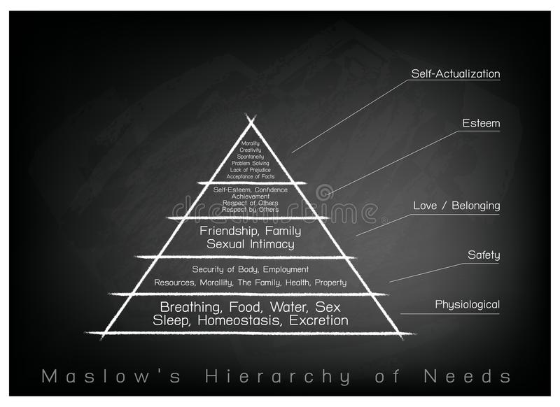 Hierarchie des Bedarfs-Diagramms der menschlichen Motivation auf Tafel-Hintergrund vektor abbildung
