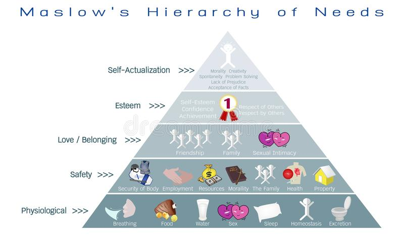 Hierarchy of Needs Diagram of Human Motivation royalty free illustration
