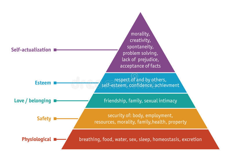 Hierarchy of needs. Hierarchy of human needs: physiological, safety, love/belonging, esteem and self-actualization. Vector version available vector illustration
