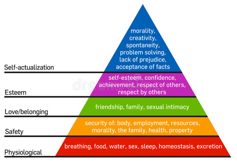 Hierarchy of needs of Maslow royalty free illustration