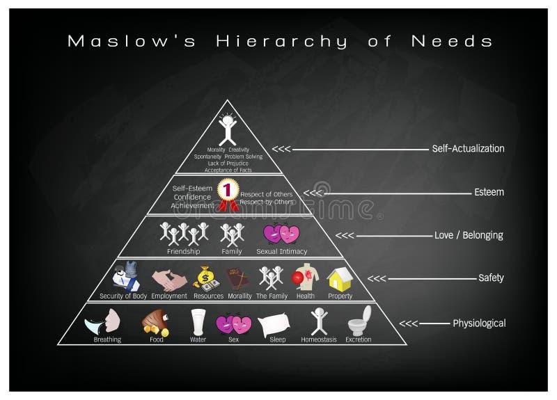 Hierarki av behovsdiagrammet av den mänskliga motivationen på den svart tavlan stock illustrationer