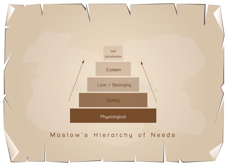 Hierarki av behovsdiagrammet av den mänskliga motivationen på gammalt papper stock illustrationer