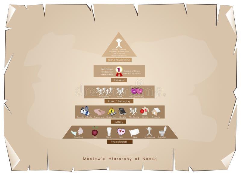 Hierarki av behovsdiagrammet av den mänskliga motivationen på gammalt papper royaltyfri illustrationer