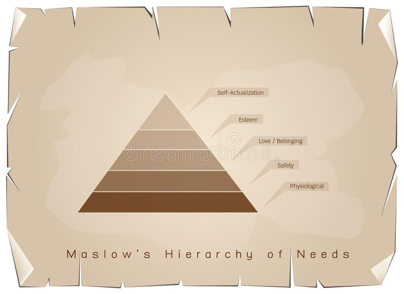 Hierarki av behovsdiagrammet av den mänskliga motivationen på gammalt papper vektor illustrationer