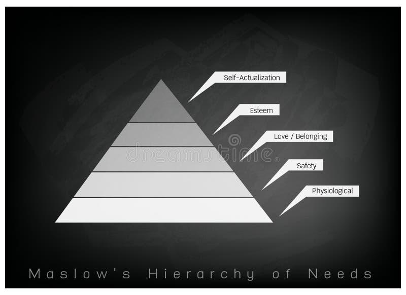 Hierarki av behovsdiagrammet av den mänskliga motivationen på svart tavlabakgrund royaltyfri illustrationer