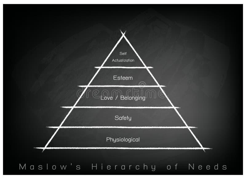 Hierarki av behovsdiagrammet av den mänskliga motivationen på svart tavlabakgrund stock illustrationer