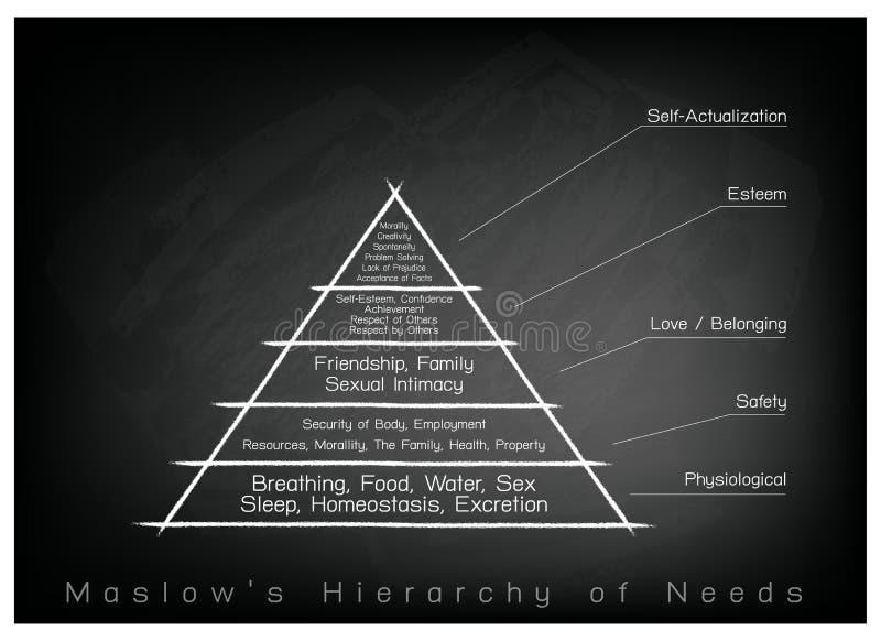 Hierarki av behovsdiagrammet av den mänskliga motivationen på svart tavlabakgrund vektor illustrationer