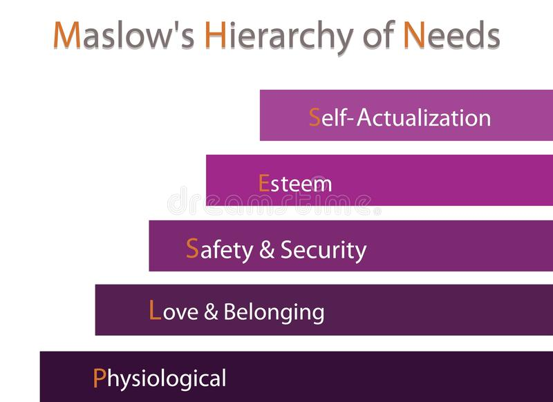 Hierarki av behovsdiagrammet av den mänskliga motivationen royaltyfri illustrationer