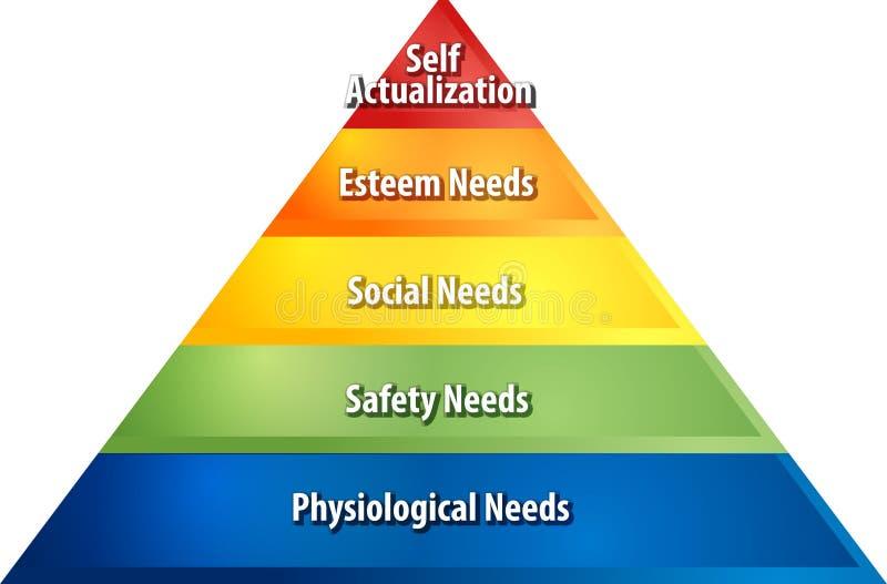 Hierarki av illustrationen för behovsaffärsdiagram stock illustrationer