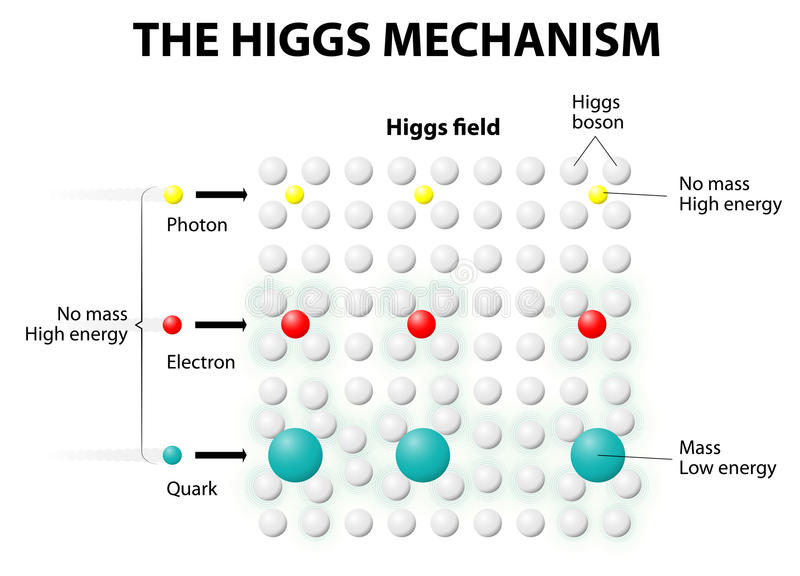 The Higgs Mechanism and Higgs Field. Any interaction to Higgs Field gave MASS to any subatomic particles like Quarks and Electrons.The more they interact stock illustration