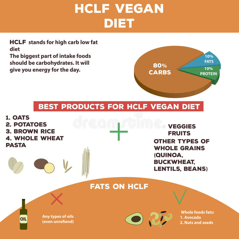 High carb low fat vegan diet info graphics. (carbohydrates, protein and fat royalty free stock image