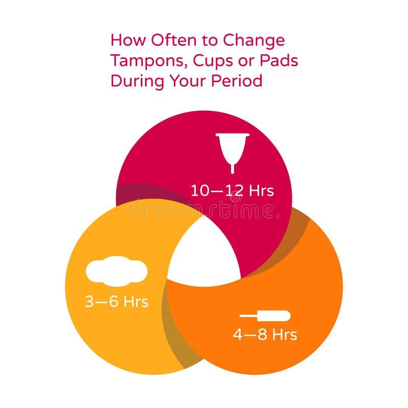 Higiene femenina íntima Mande un SMS a cuantas veces cambiar los tapones o los cojines durante su período menstrual menstruaci?n  ilustración del vector