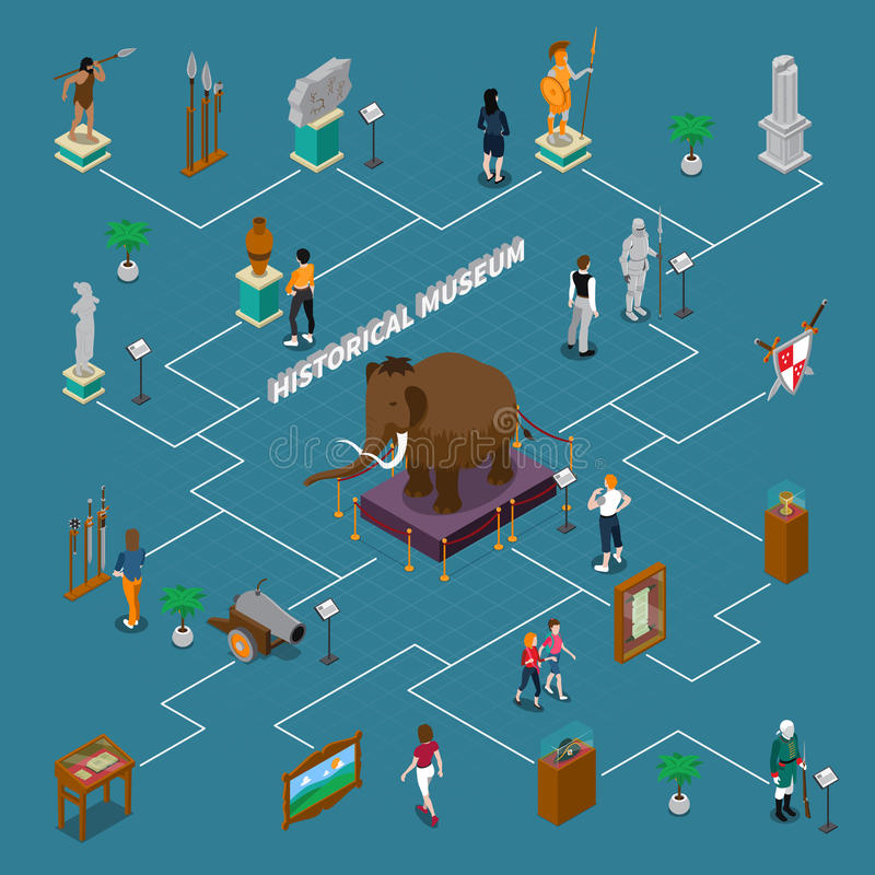 Historical Museum Isometric Flowchart. With exhibits including mammoth, visitors and interior elements on blue background vector illustration stock illustration