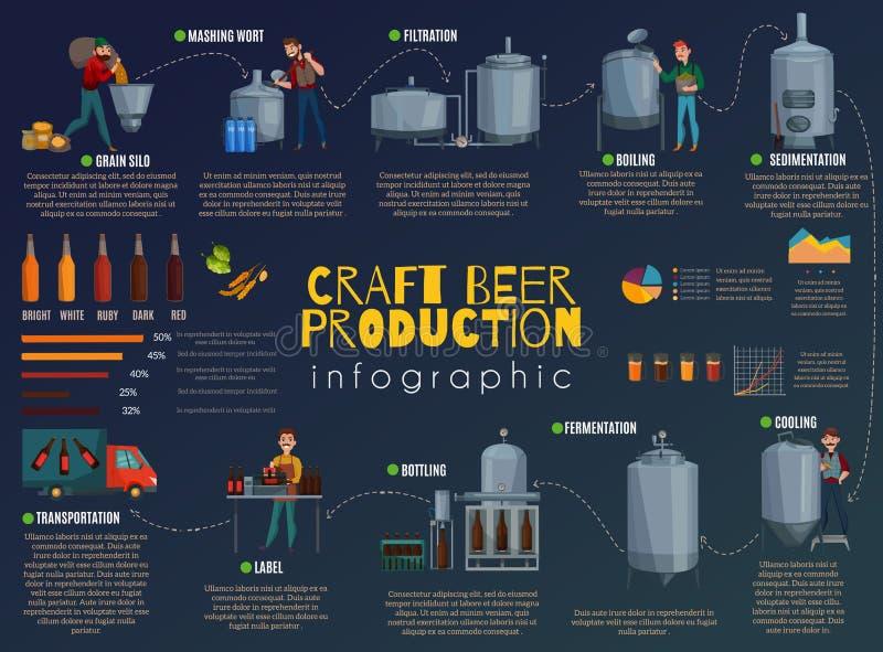 Historieta Infographics de la producción de la cerveza libre illustration
