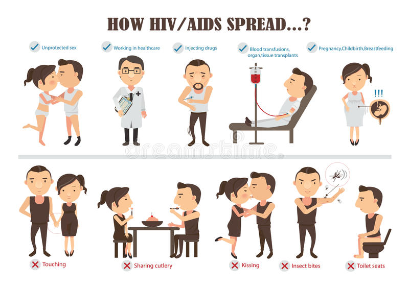Hiv aids. How hiv and aids transmitted Info Graphics .cartoon character, illustration royalty free illustration