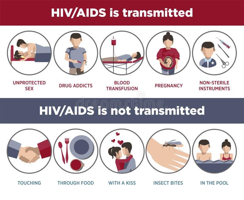 Hiv- och HJÄLPMEDELöverföringsaffisch av infographic logotyper vektor illustrationer