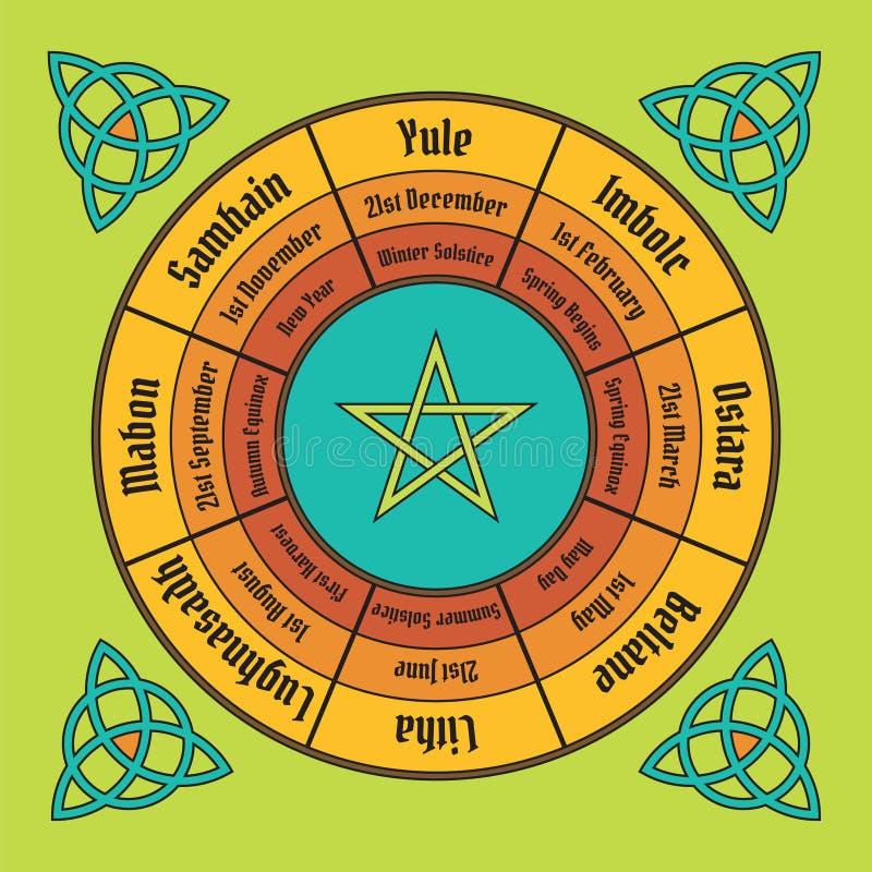 Hjul av årsaffischen Wiccan årlig cirkulering vektor illustrationer