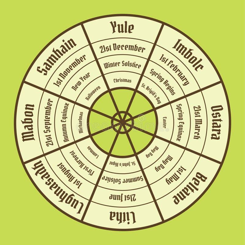 Hjul av årsaffischen Wiccan årlig cirkulering royaltyfri illustrationer