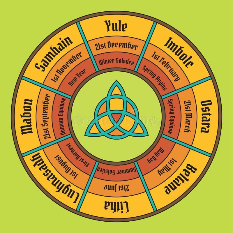 Hjul av årsaffischen Wiccan årlig cirkulering stock illustrationer
