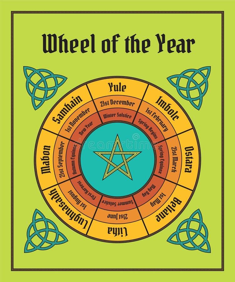 Hjul av årsaffischen Wiccan kalender stock illustrationer