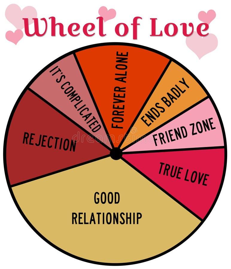 Hjul av förälskelse stock illustrationer