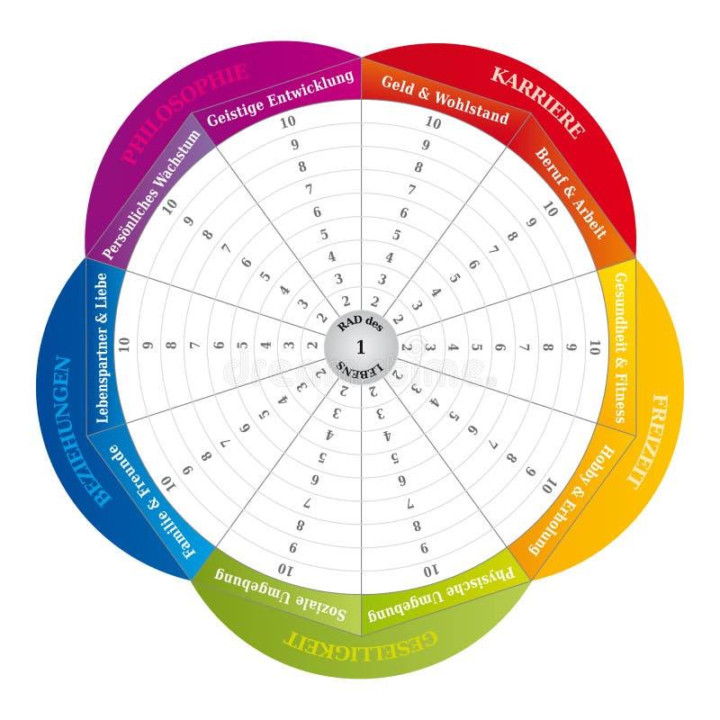 Hjul av liv - diagram - coachninghjälpmedel i regnbågefärger - tyskt språk vektor illustrationer