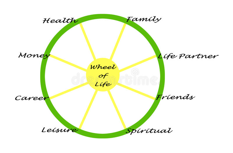 Hjul av livstid royaltyfri illustrationer