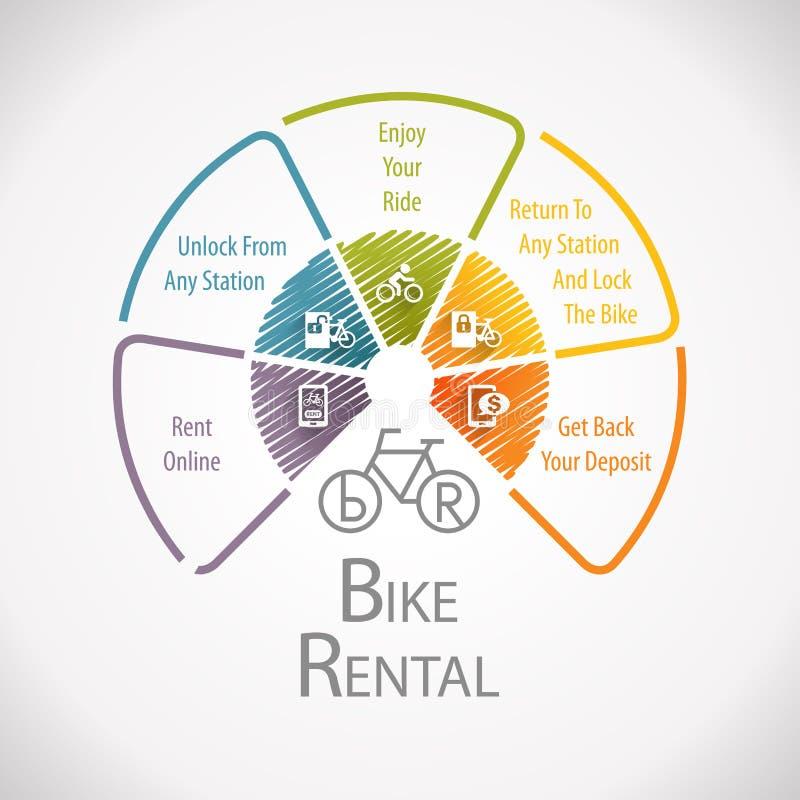 Hjul Infographic för destination för läge för cykelcykel uthyrnings- stock illustrationer