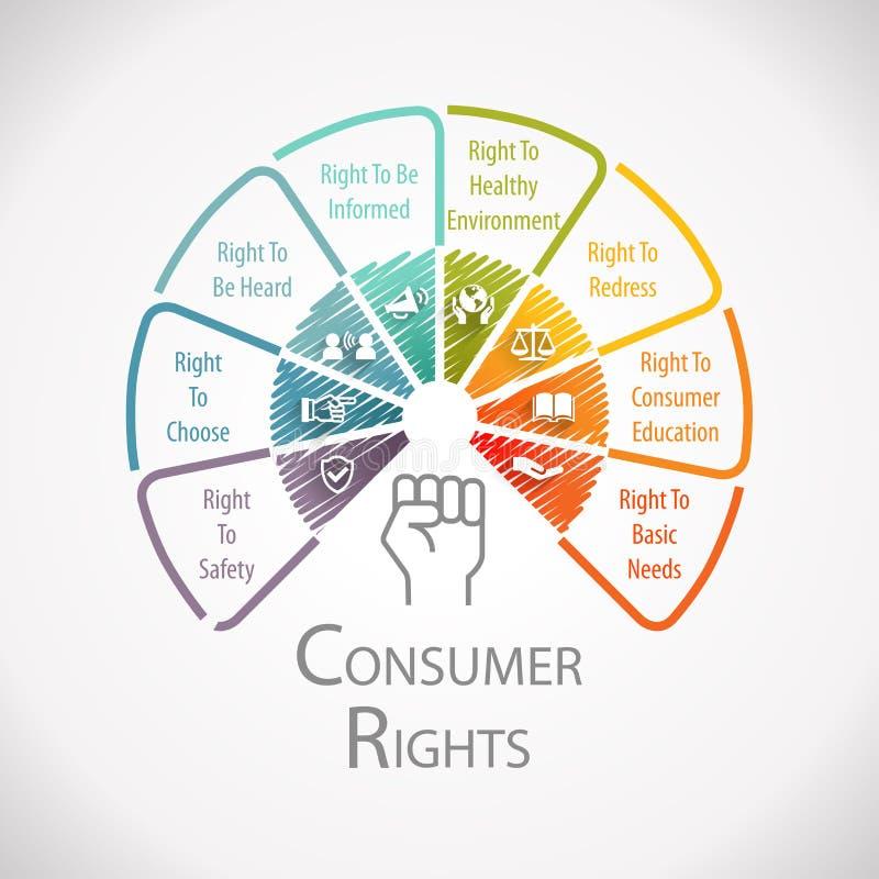 Hjul Infographic för skydd för konsumenträtter vektor illustrationer