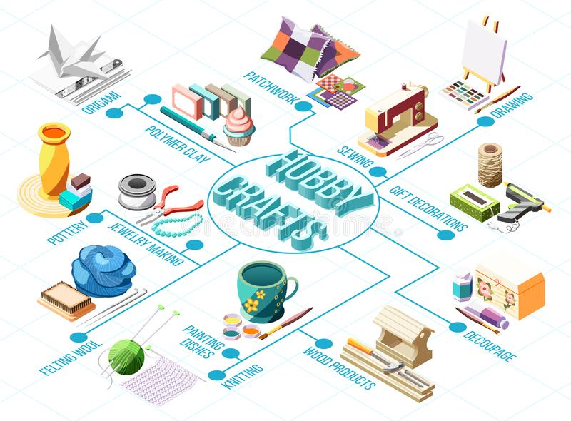 Hobby Crafts Isometric Flowchart. With knitting drawing pottery patchwork sewing 3d vector illustration royalty free illustration