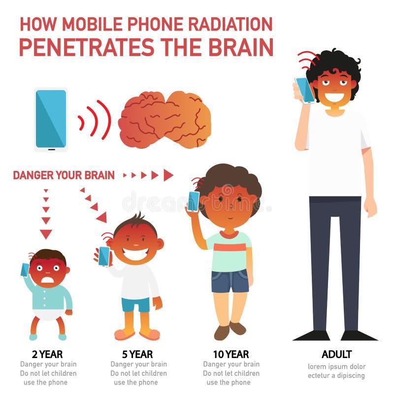 Hoe de mobiele telefoonstraling de infographic hersenen doordringt stock illustratie