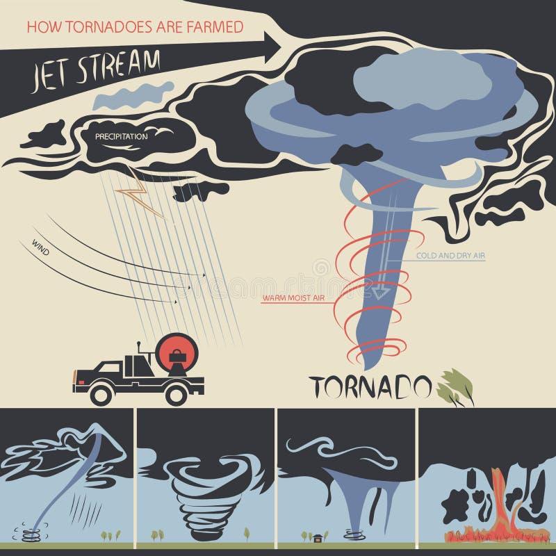 Hoe de tornado's worden bewerkt stock illustratie