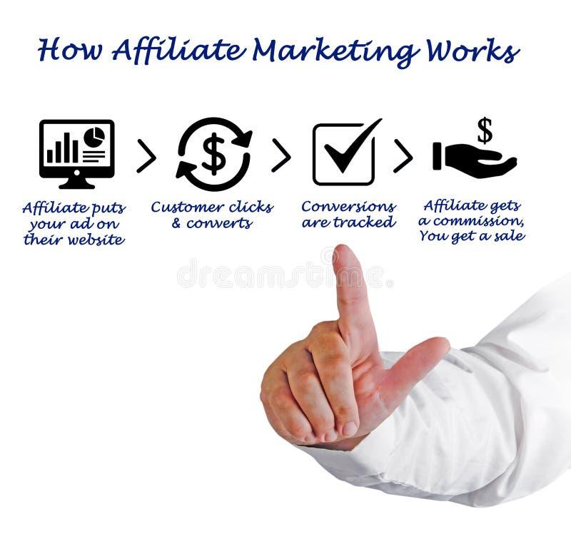 Hoe Filiaal Marketing het Werk royalty-vrije stock foto's