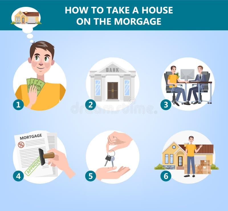 Hoe te om een huisinstructie te kopen Gids voor mensen vector illustratie