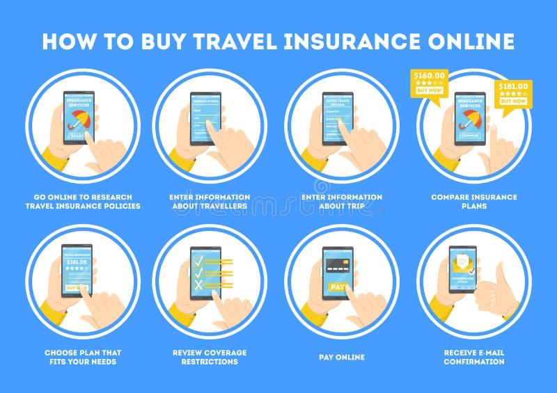 Hoe te om reisverzekering online te kopen Instructie voor toerist royalty-vrije illustratie