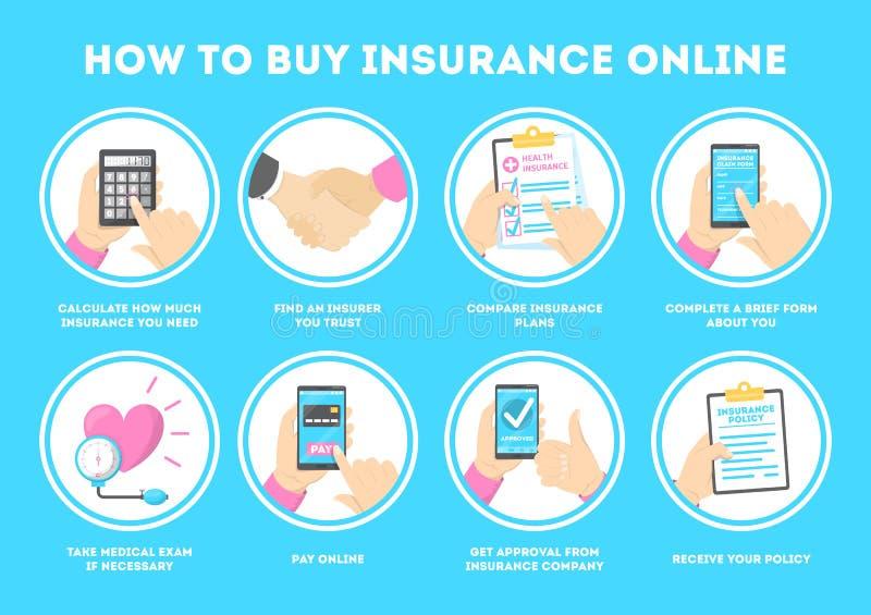 Hoe te om verzekerings online instructie te kopen Krijg gezondheidsbeleid stock illustratie
