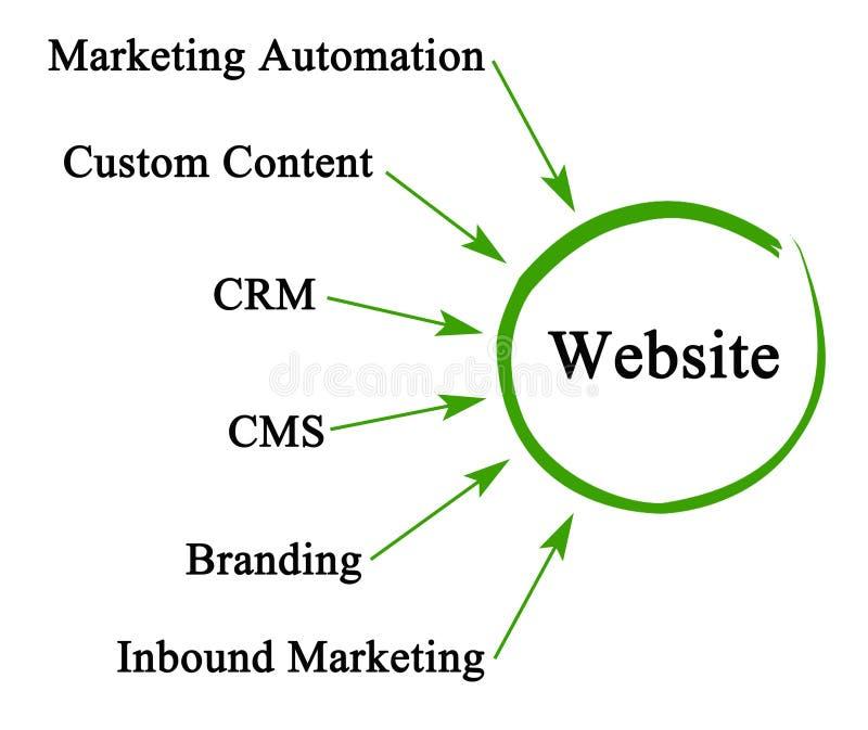 Hoe te om website te bevorderen vector illustratie