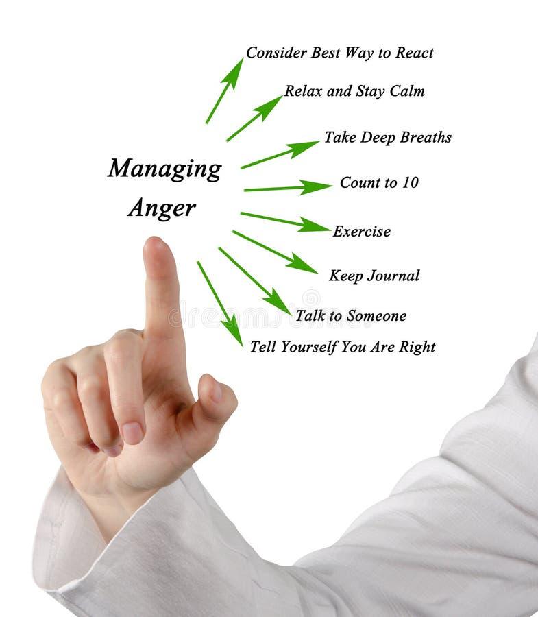Hoe te om woede te beheren stock afbeelding