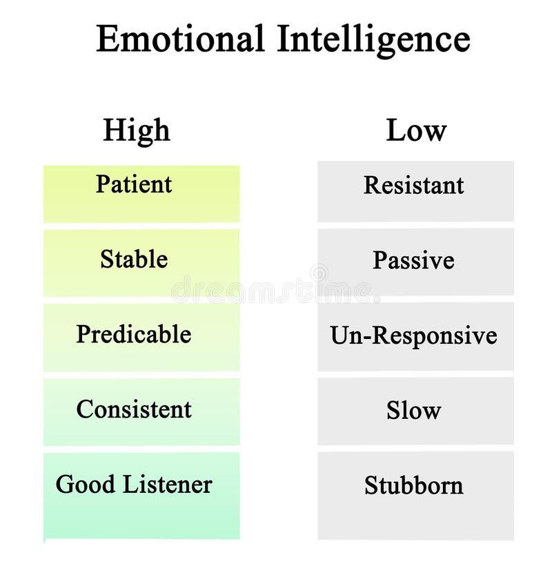 Hoge en Lage Emotionele Intelligentie stock illustratie