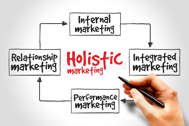 Holistic marketing. Mind map, business concept stock image