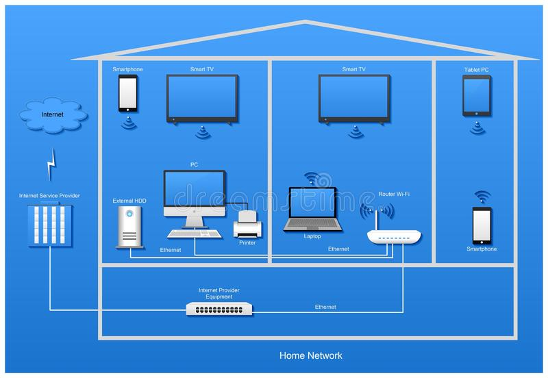Home diagram with devices on blue background. Home network diagram with computers, laptop, router, switch, smartphone, printer, tablet PC, access point Wi-Fi vector illustration