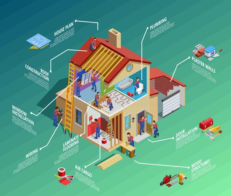 Home Repair Isometric Infographics vector illustration