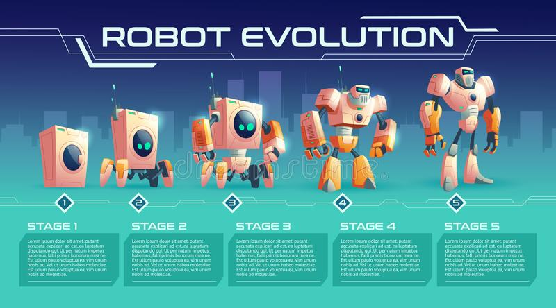 Home appliance evolution cartoon vector banner. Home robot evolution cartoon vector with development stages from ordinary washing machine over four-foot android royalty free illustration