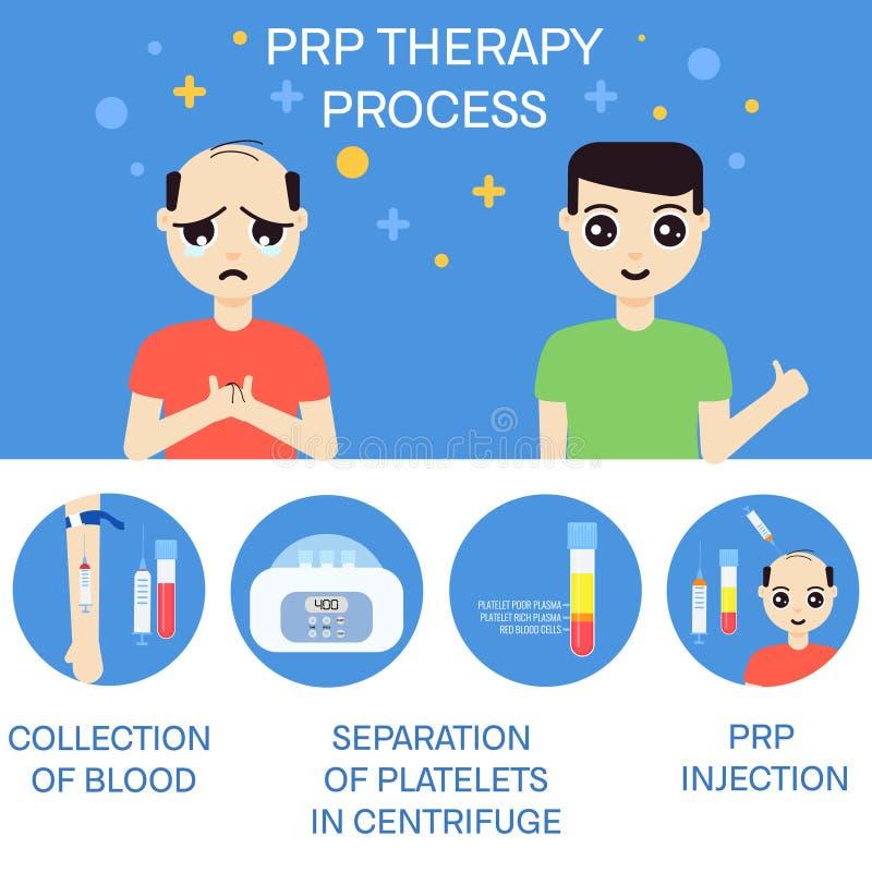 Homem antes e depois da terapia de RPR ilustração stock