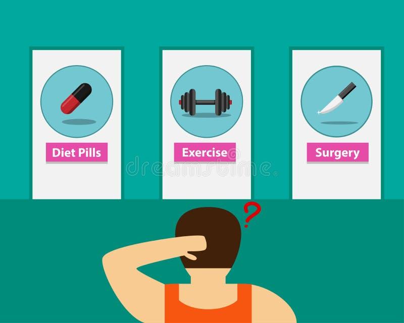 Homem gordo que escolhe a maneira de perder o peso, vetor ilustração stock