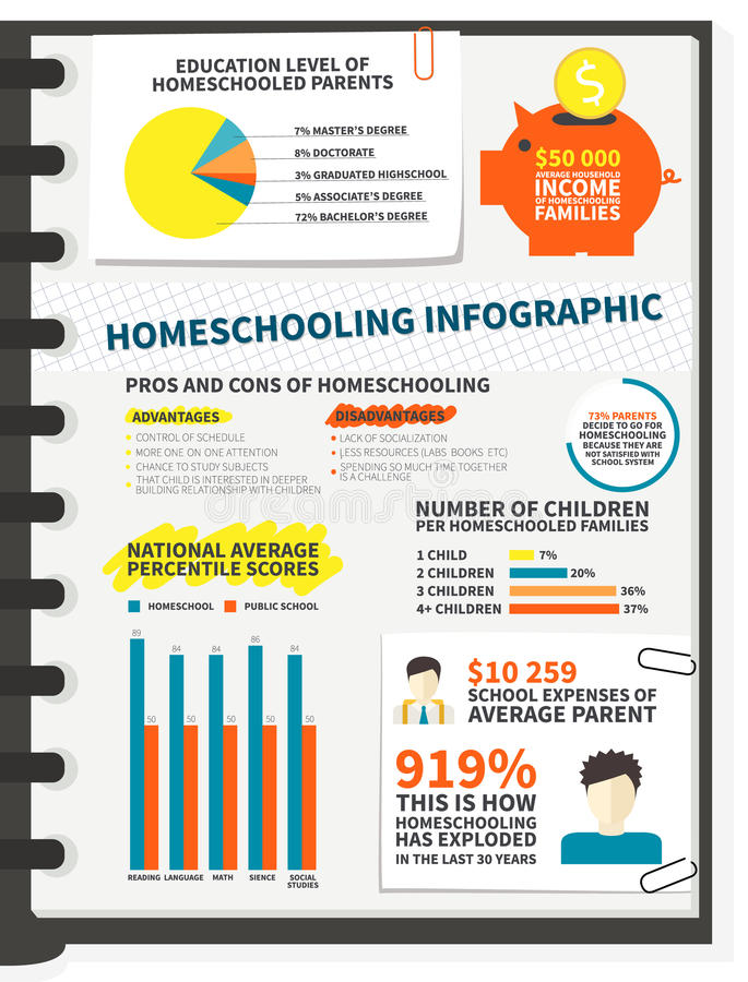 the pros and cons of home schooling Recognizing the need for socialization, parents who homeschool typically attempt to create a social network for their children by organizing field trips and by joining homeschooling networks or.