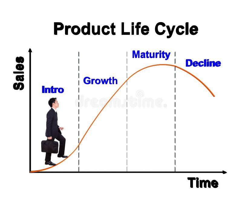 Homme d'affaires faisant un pas en avant sur le diagramme de cycle de vie des produits et le x28 ; PLC& x29 ; illustration libre de droits