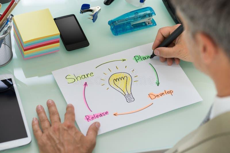 Homme d'affaires préparant le plan de développement des affaires photos stock